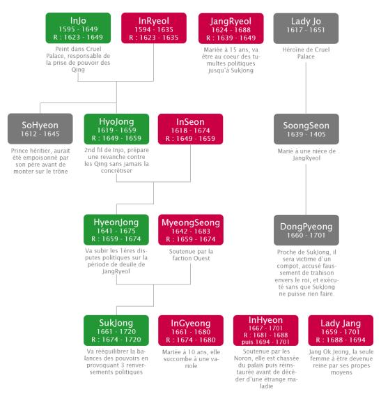 Arbre généalogique simplifié de InJo à SukJong